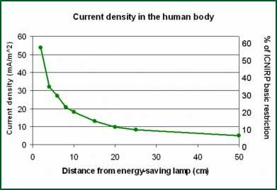 Graf avstånd/strömdensitet