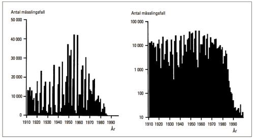 Rapporterade fall av mässling sedan 1911 (från Läkartidningen)